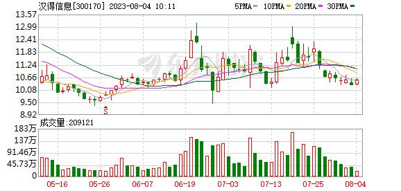 汉得信息(300170)龙虎榜数据(10-16)