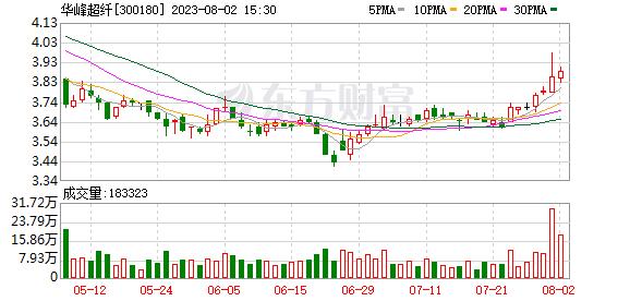 华峰超纤发生大宗交易 成交折价率22.44%