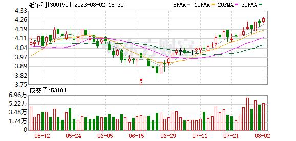 维尔利:控股股东质押1900万股,累计质押占其持股51.37%