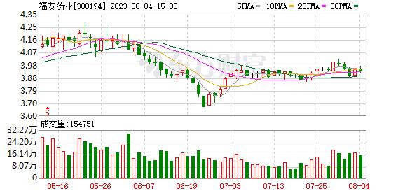 福安药业(300194)龙虎榜数据(09-12)