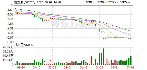 聚龙股份(300202)龙虎榜数据(10-22)