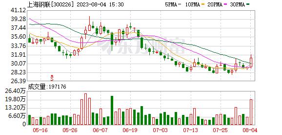 上海钢联:融资净偿还478.47万元,融资余额7.87