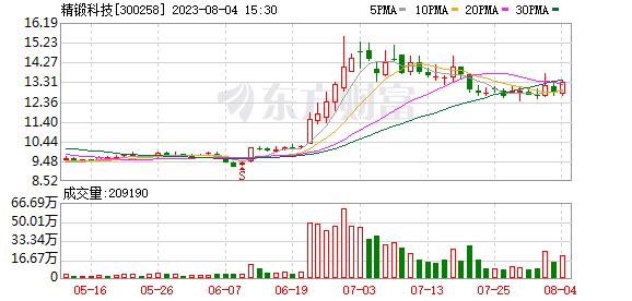 K图 300258_0