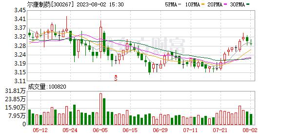 尔康制药(300267)龙虎榜数据(09-16)