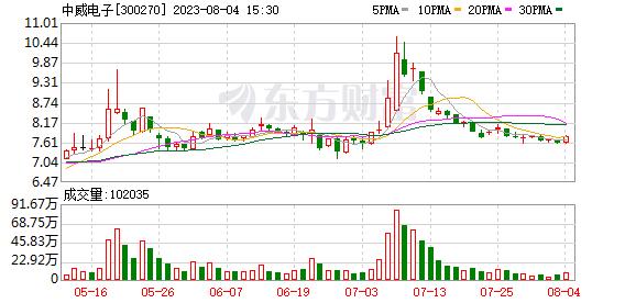 中威电子(300270)龙虎榜数据(09-12)