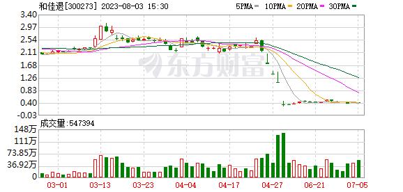 <b>和佳股份(300273)龙虎榜数据(10-15)</b>