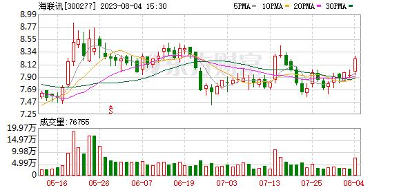 想花1亿买杭州工商信托产品 海联讯收关注函:为啥?有必要?