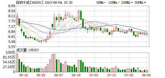 K图 300291_0