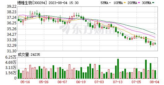 博雅生物技术获得了控股股东关于相关事项的