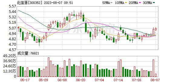 北信源:终止向特定对象发行股票事项