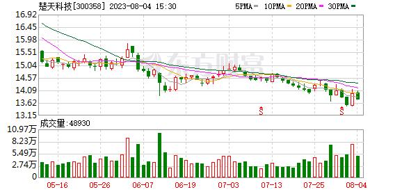 K图 300358_0