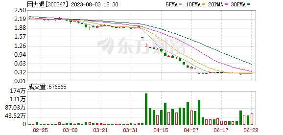 东方网力 东方网力(300367)融资融券信息(09-30)