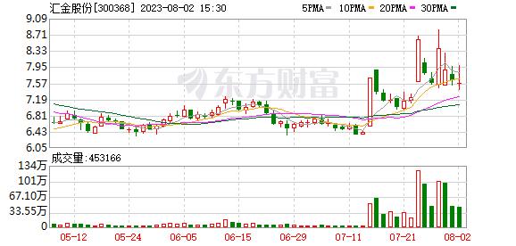 <b>汇金股份(300368)龙虎榜数据(10-10)</b>
