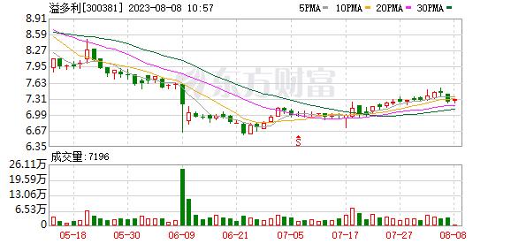 溢多利(300381)龙虎榜数据(10-22)