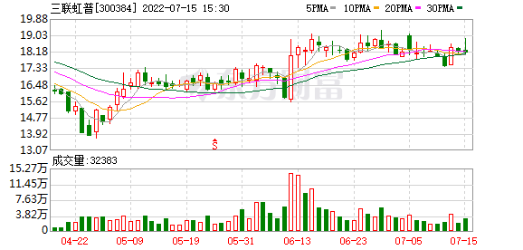 三联虹普(300384)龙虎榜数据(09-11)