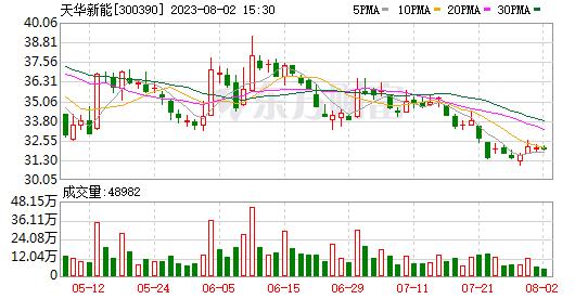 天华超净7.8亿元定增登陆,CATL认购1.2亿元
