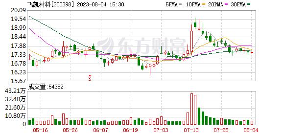 K图 300398_0