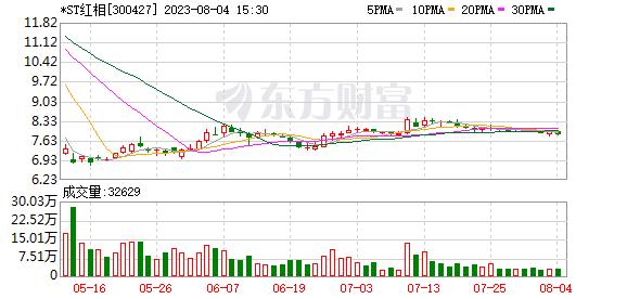东北证券:红相股份买入评级