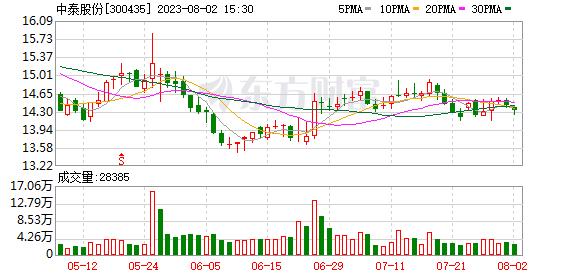 中泰股份:年度净利预增155%~180%