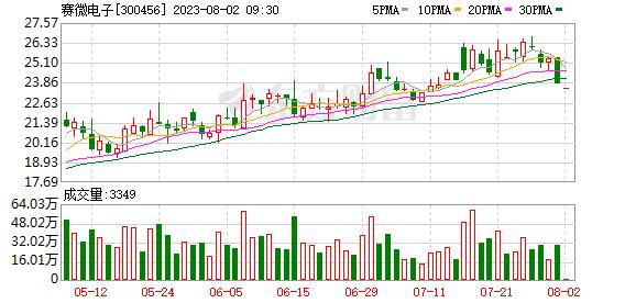 耐威科技(300456)龙虎榜数据(09-11)