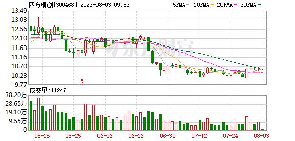四方精创(300468)龙虎榜数据(09-16)