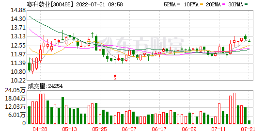 <b>赛升药业拟500万美元在香港设立子公司</b>