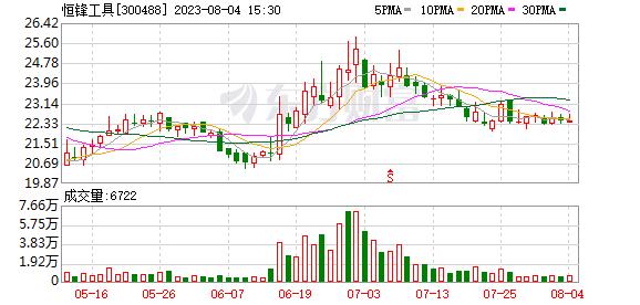 恒锋工具(300488)龙虎榜数据(10-10)