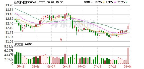 <b>新晨科技(300542)龙虎榜数据(09-02)</b>