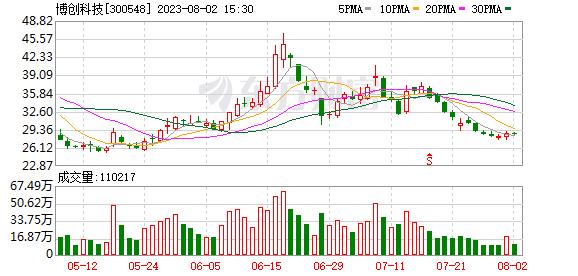 博创科技股份有限公司关于持股5%以上股东减持股份的预披露公告