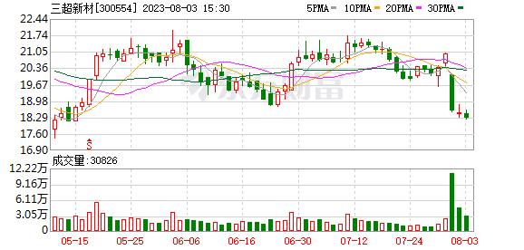三超新材(300554)龙虎榜数据(10-22)