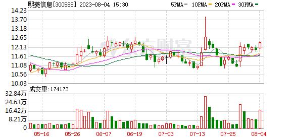 多主力现身龙虎榜,熙菱信息下跌18.00%(07-27