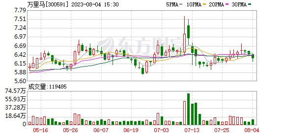 万里马(300591)龙虎榜数据(09-04)