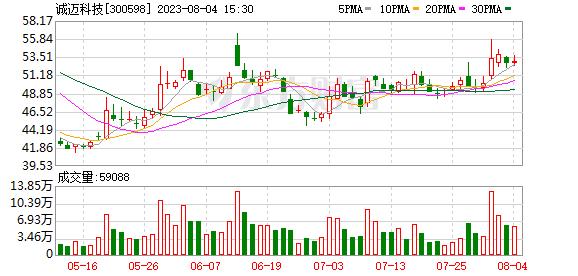 诚迈科技(300598)龙虎榜数据(10-21)
