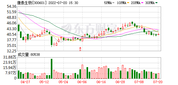 康泰生物股价创新高 第1张