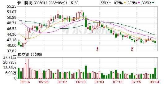 长川科技:大基金打算将公司持股量减少不超过2%