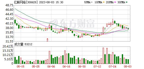 亿联网络涨4.71% 股价创近5个月新高