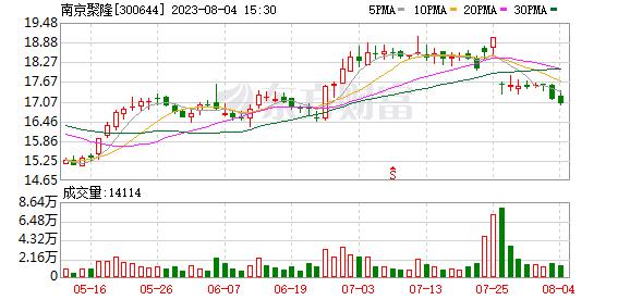 南京聚隆(300644)龙虎榜数据(10-10)