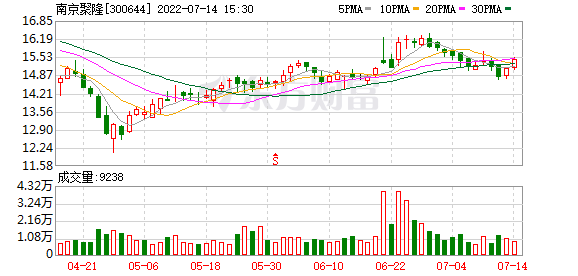 <b>南京聚隆(300644)龙虎榜数据(10-10)</b>