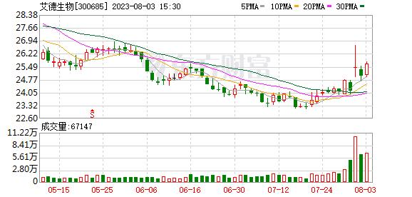 艾德生物(300685)龙虎榜数据(10-21)