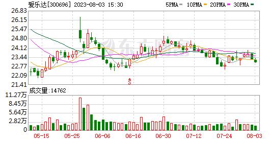 天风证券首次给予伊莱卡股票