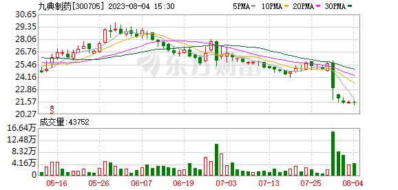 九典制药(300705)龙虎榜数据(09-11)