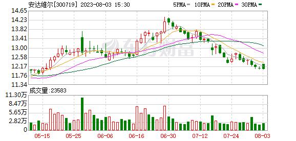 东北证券:安达维尔买入评级