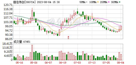 捷佳伟创(300724)龙虎榜数据(07-23)