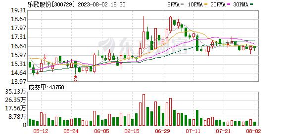 乐歌股份(300729)龙虎榜数据(10-10)