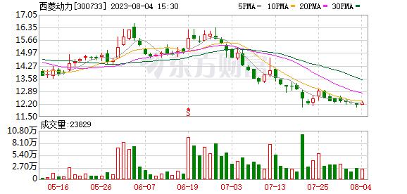 西菱动力(300733)龙虎榜数据(09-02)
