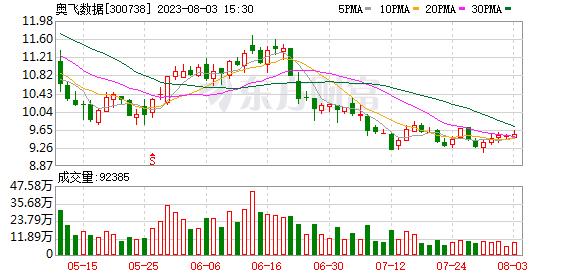 奥飞数据(300738)龙虎榜数据(09-11)