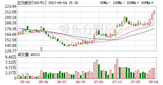 迈威股份:上海豪士仪器技术有限公司拟减少不超过290,000股的股份