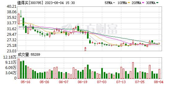 值得买(300785)龙虎榜数据(09-12)