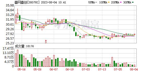 壹网壹创(300792)龙虎榜数据(10-23)