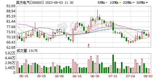 英杰电气:上海谱润拟减持公司不超3.42%股份